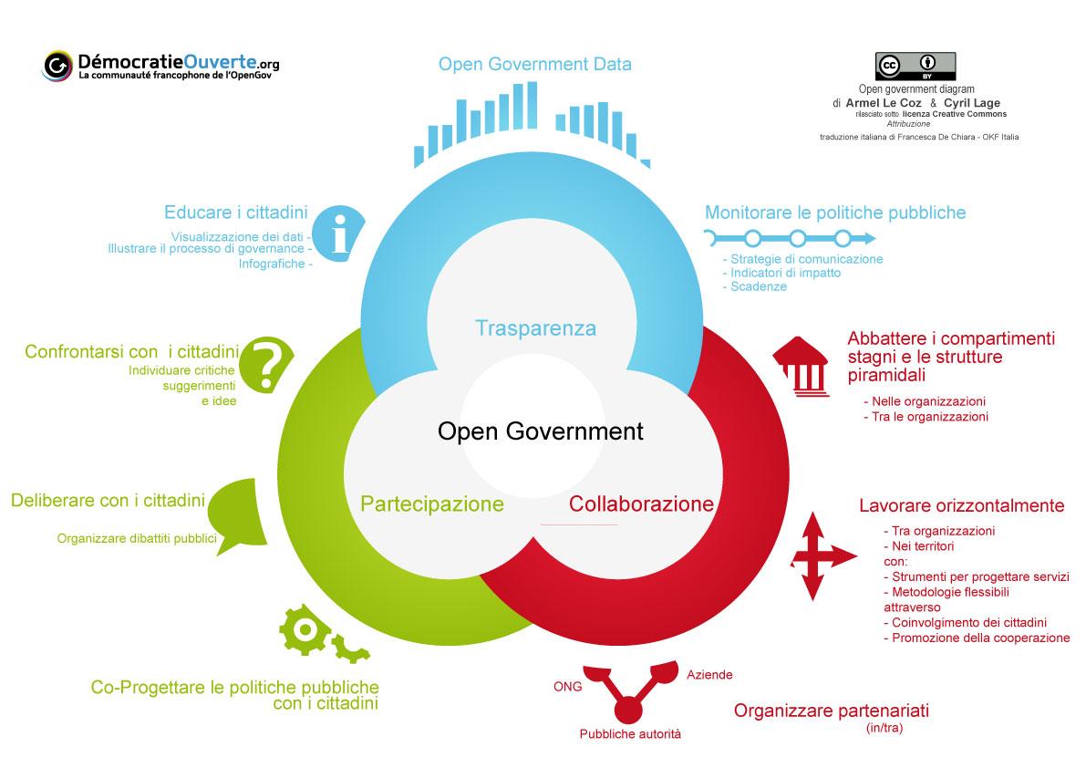 Diagramma-Open Government